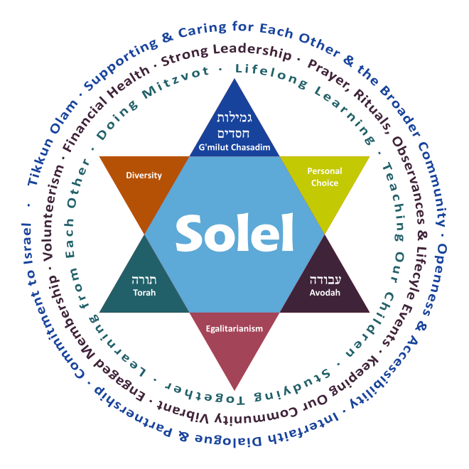 Solel's Mission and Values